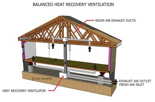 ventilation-systems-for-homes